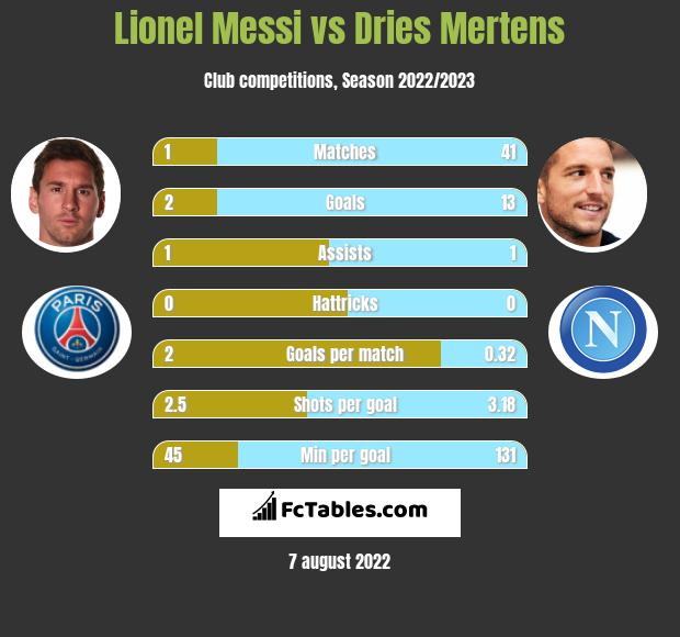 Lionel Messi vs Dries Mertens infographic