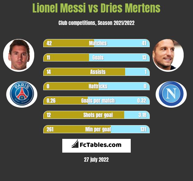 Lionel Messi vs Dries Mertens h2h player stats