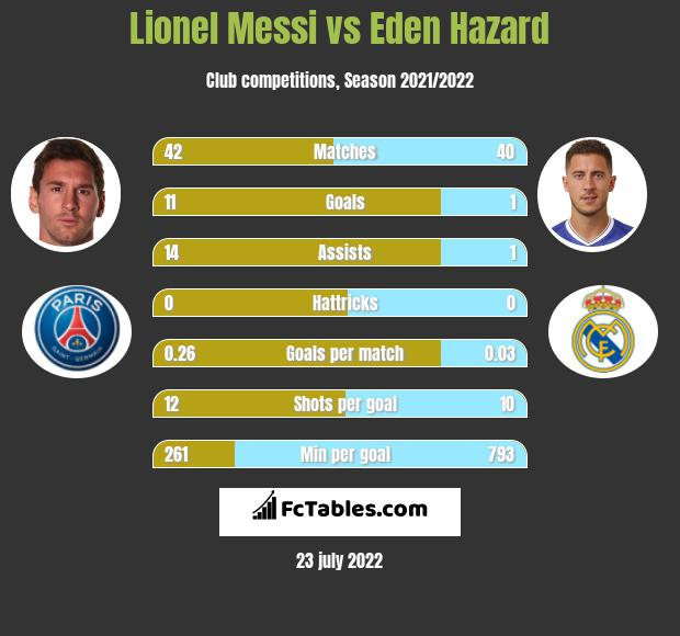 Lionel Messi vs Eden Hazard h2h player stats