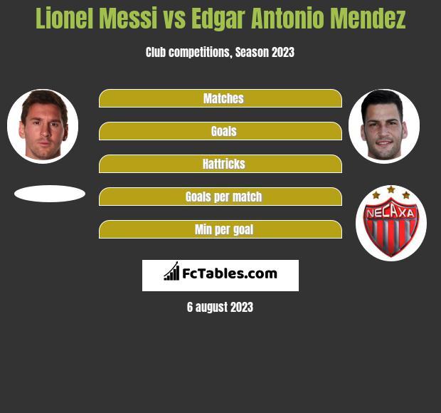 Lionel Messi vs Edgar Antonio Mendez