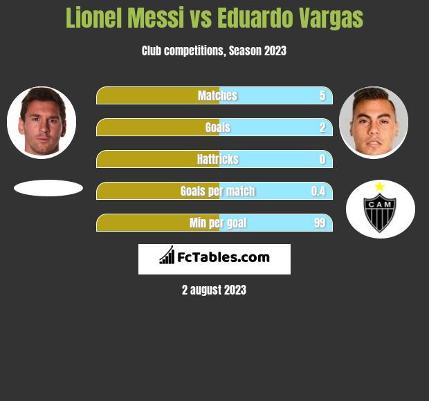 Lionel Messi vs Eduardo Vargas h2h player stats