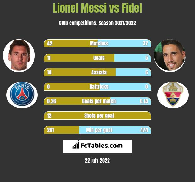 Lionel Messi vs Fidel Chaves h2h player stats