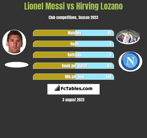 Lionel Messi vs Hirving Lozano h2h player stats