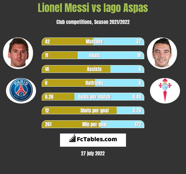 Lionel Messi infographic statistics for FC Barcelona
