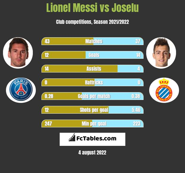 Lionel Messi vs Joselu infographic