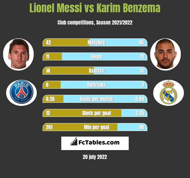 Lionel Messi infographic statistics for Real Madrid