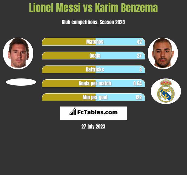 Lionel Messi vs Karim Benzema infographic