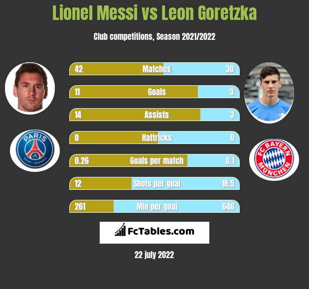 Lionel Messi vs Leon Goretzka h2h player stats