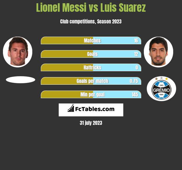 Lionel Messi vs Luis Suarez h2h player stats