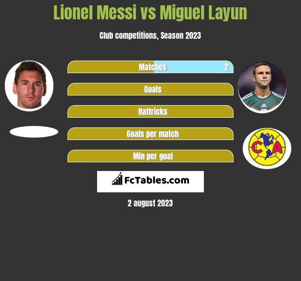 Lionel Messi vs Miguel Layun h2h player stats