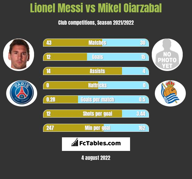 Lionel Messi vs Mikel Oiarzabal h2h player stats