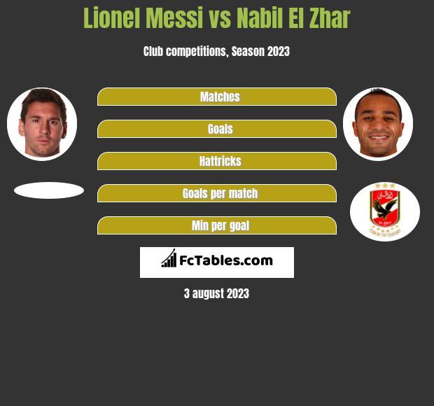 Lionel Messi vs Nabil El Zhar infographic