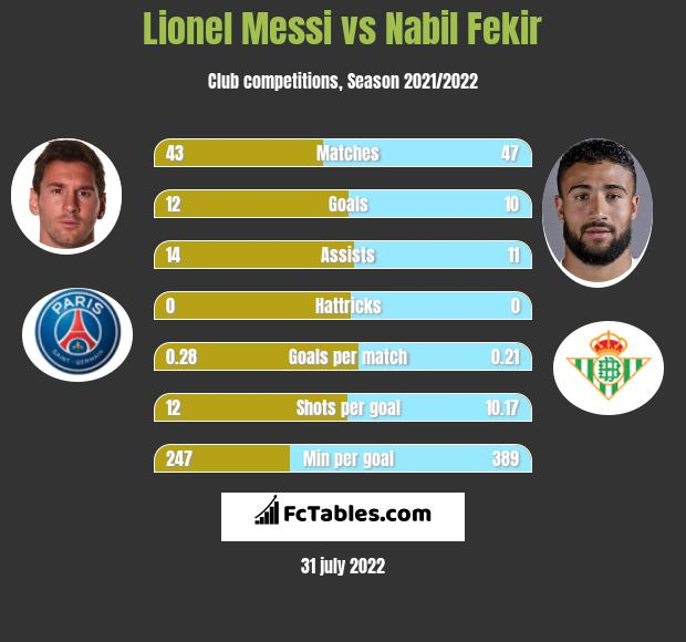 Lionel Messi vs Nabil Fekir h2h player stats