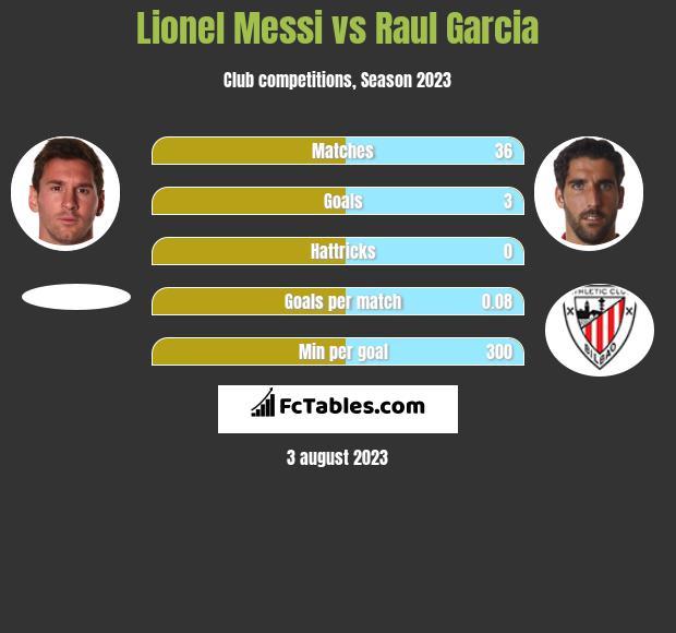 Lionel Messi vs Raul Garcia h2h player stats