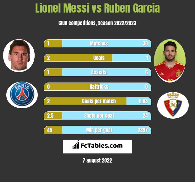 Lionel Messi vs Ruben Garcia h2h player stats