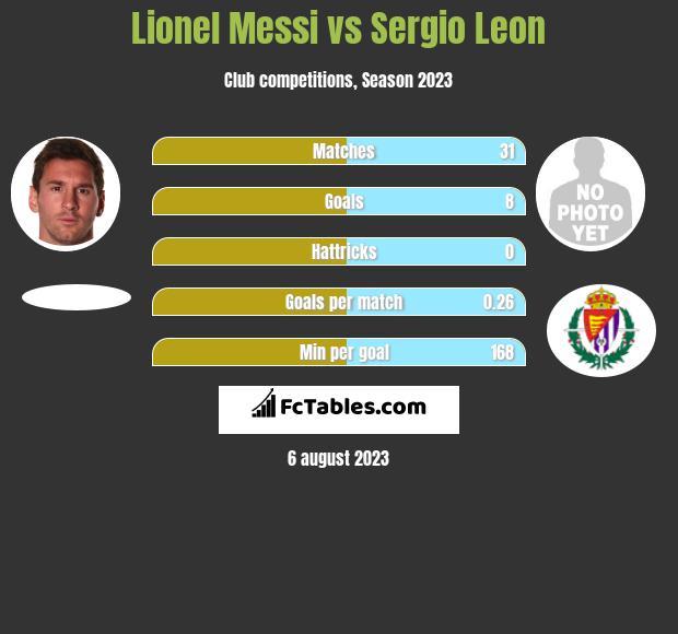 Lionel Messi vs Sergio Leon