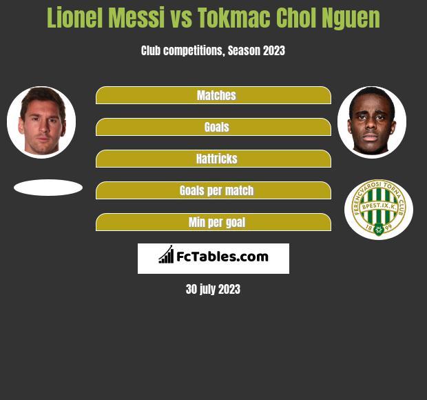 Lionel Messi vs Tokmac Chol Nguen h2h player stats