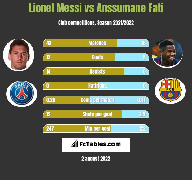 Lionel Messi infographic statistics for Barcelona
