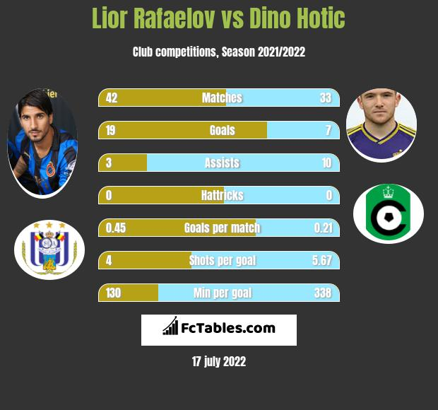 Lior Refaelov vs Dino Hotic h2h player stats