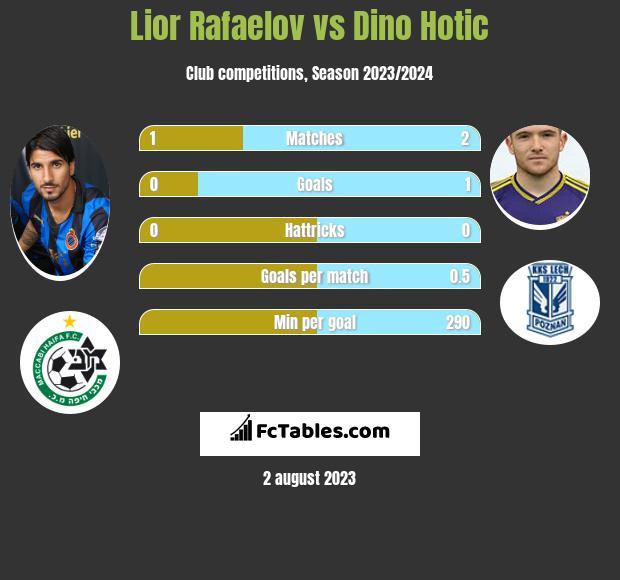 Lior Rafaelov vs Dino Hotic h2h player stats