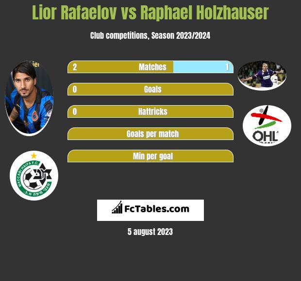 Lior Refaelov vs Raphael Holzhauser h2h player stats