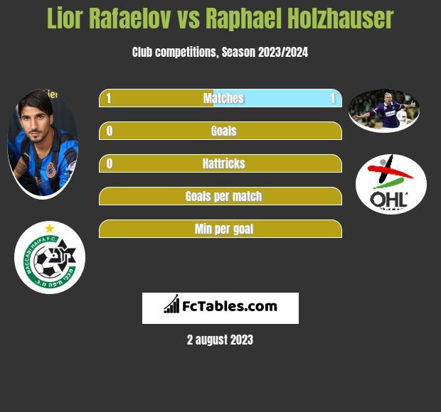Lior Rafaelov vs Raphael Holzhauser h2h player stats