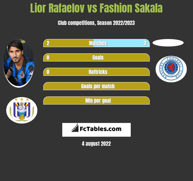 Lior Refaelov vs Fashion Sakala h2h player stats