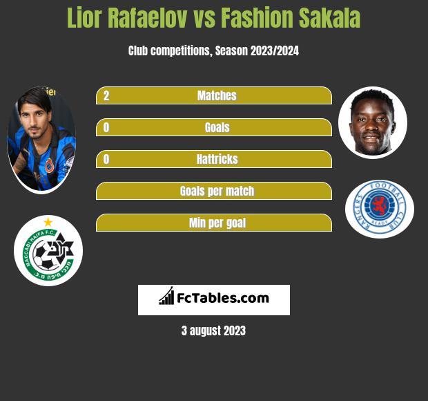 Lior Rafaelov vs Fashion Sakala infographic