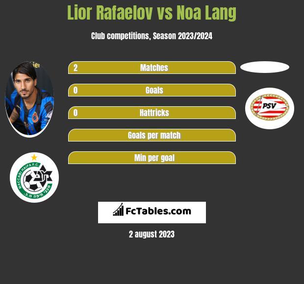 Lior Refaelov vs Noa Lang h2h player stats