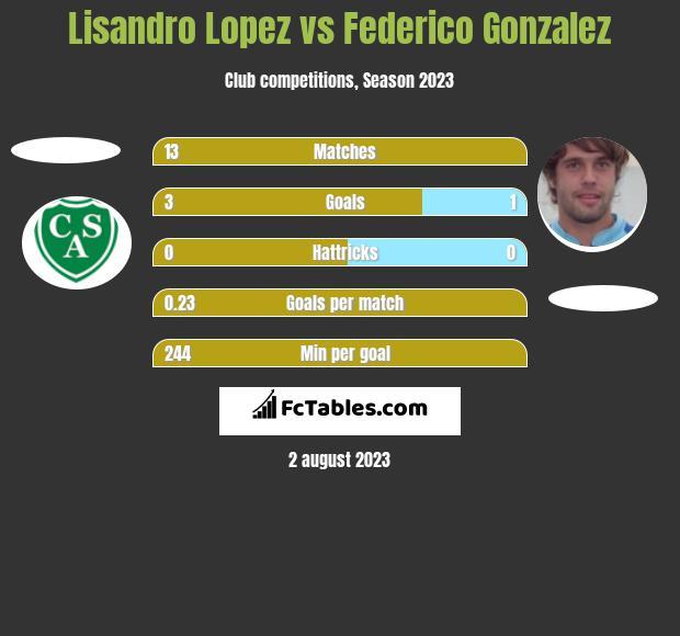 Lisandro Lopez vs Federico Gonzalez h2h player stats