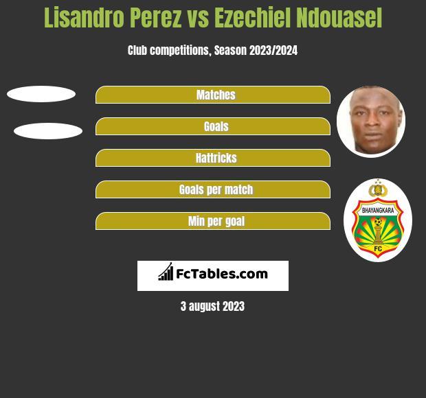 Lisandro Perez vs Ezechiel Ndouasel h2h player stats