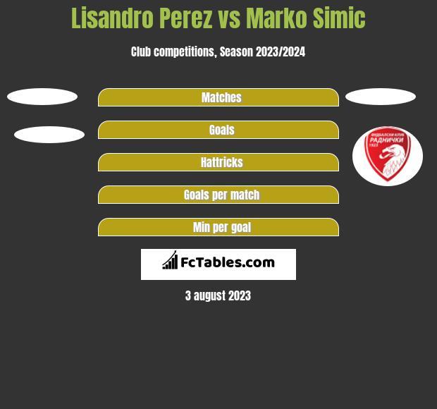 Lisandro Perez vs Marko Simic h2h player stats