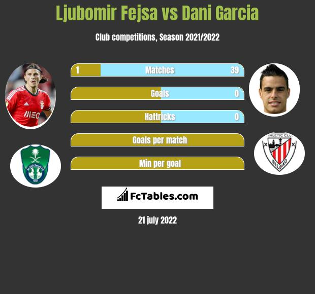 Ljubomir Fejsa infographic statistics for Athletic Bilbao