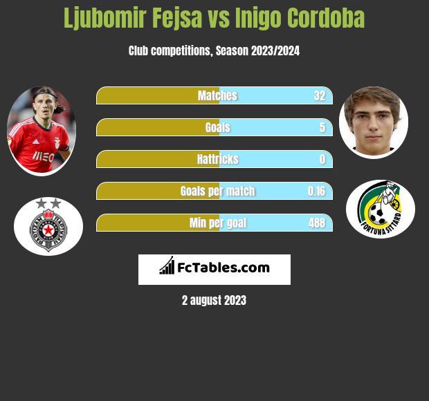 Ljubomir Fejsa vs Inigo Cordoba infographic