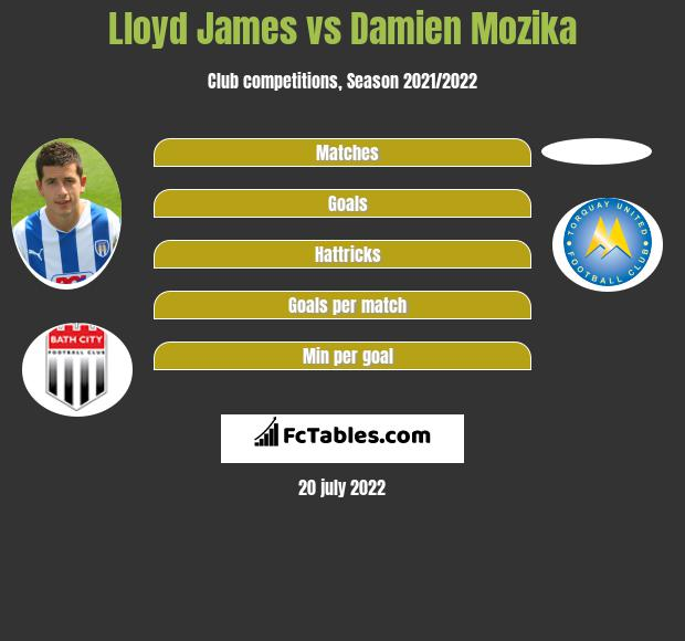 Lloyd James vs Damien Mozika infographic
