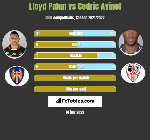 Lloyd Palun vs Cedric Avinel infographic