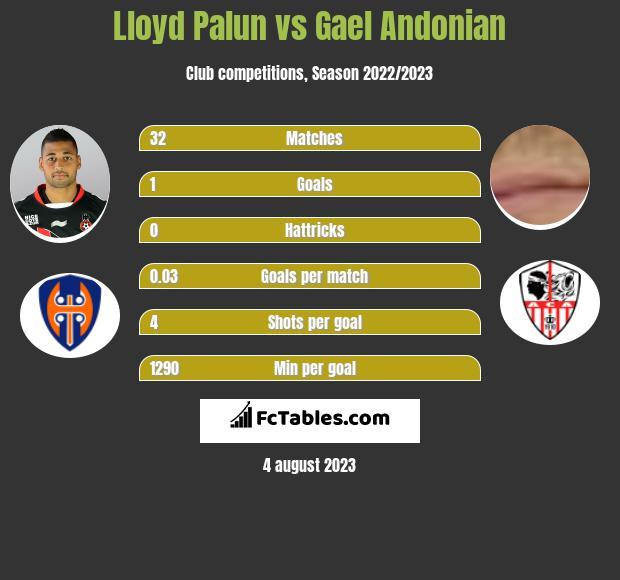 Lloyd Palun vs Gael Andonian infographic