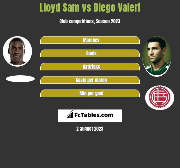 Lloyd Sam vs Diego Valeri