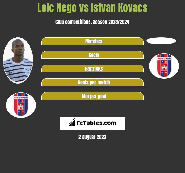 Loic Nego vs Istvan Kovacs infographic