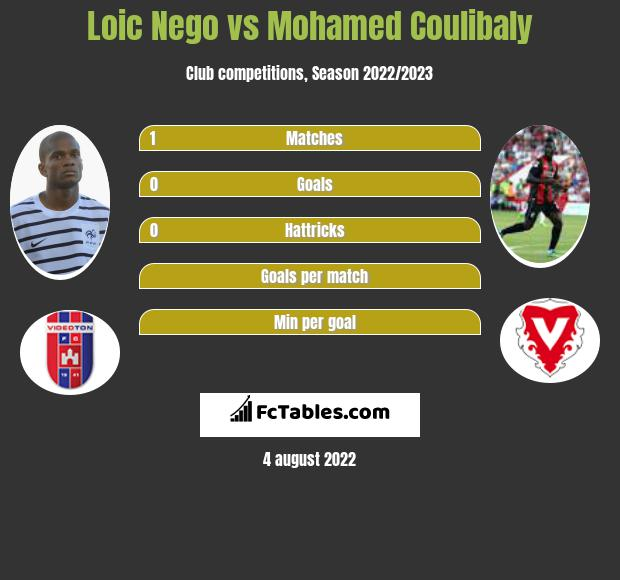 Loic Nego vs Mohamed Coulibaly h2h player stats