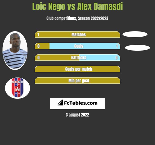 Loic Nego vs Alex Damasdi - Compare two players stats 2020