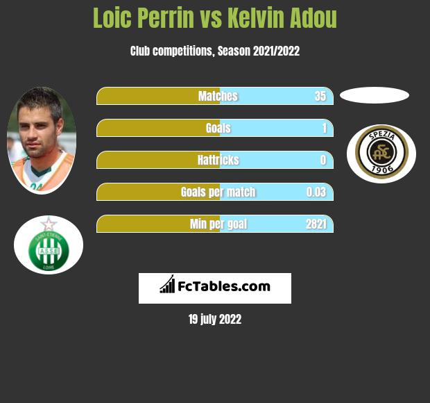 Loic Perrin vs Kelvin Adou infographic