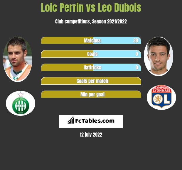 Loic Perrin infographic statistics for Lyon
