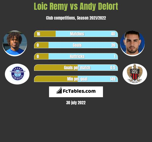 Loic Remy vs Andy Delort infographic