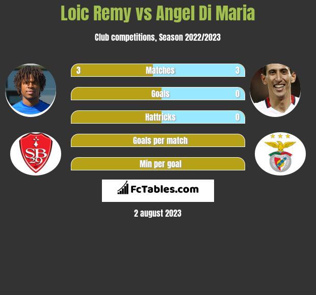 Loic Remy vs Angel Di Maria infographic