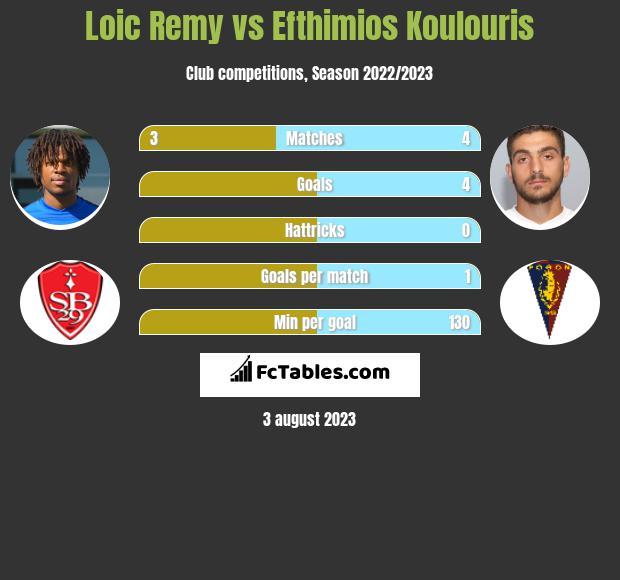 Loic Remy vs Efthimios Koulouris infographic