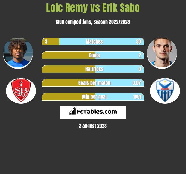 Loic Remy vs Erik Sabo infographic