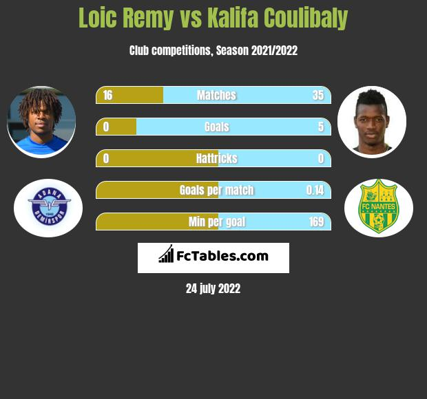 Loic Remy vs Kalifa Coulibaly infographic