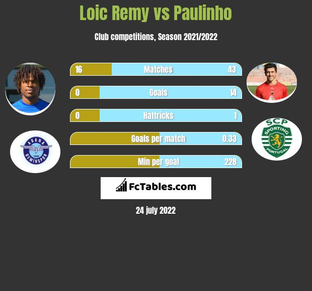 Loic Remy vs Paulinho h2h player stats