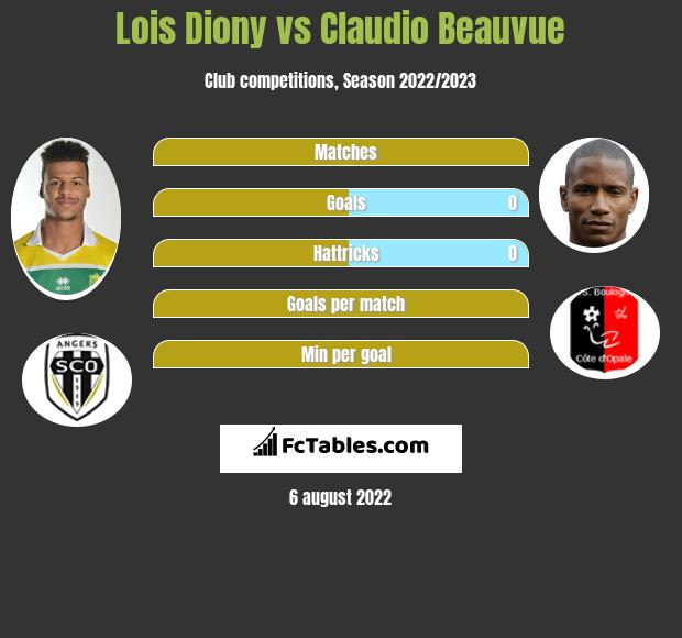 Lois Diony vs Claudio Beauvue h2h player stats